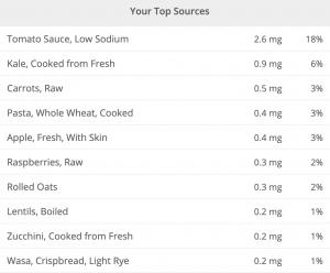 Vitamin E content   WFPB diet